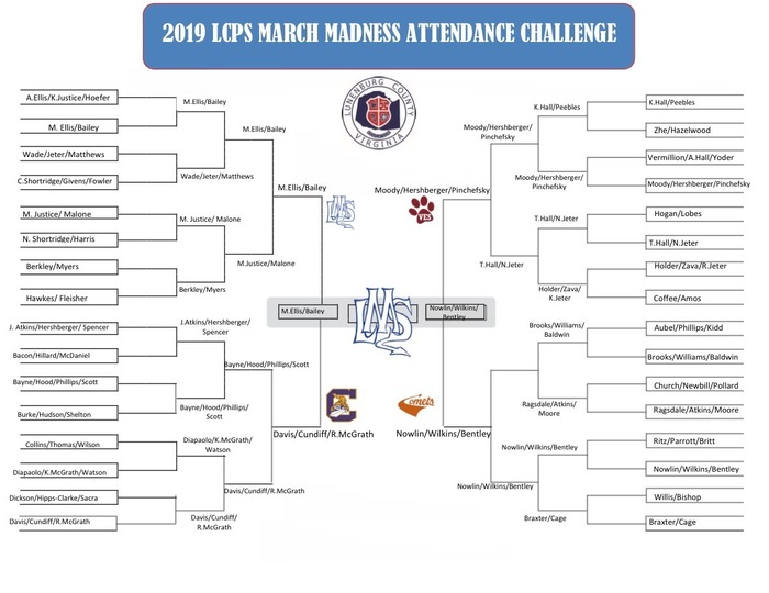 March Madness Final Bracket